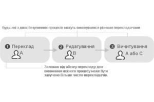 Высококвалифицированный перевод документов